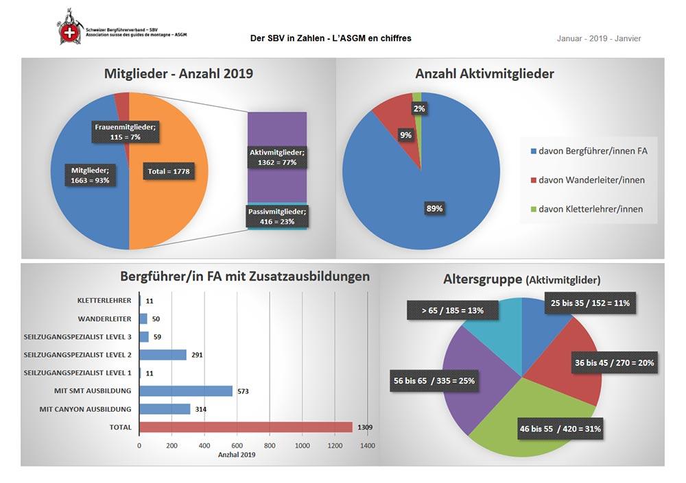 Der SBV in Zahlen