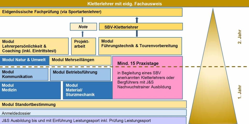 Schema Ausbildung Kletterlehrer